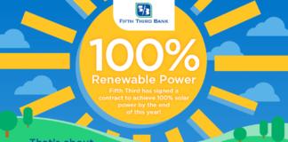 Fifth Third Bank Virtual Solar PPA Infographic