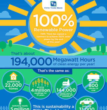 Fifth Third Bank Virtual Solar PPA Infographic
