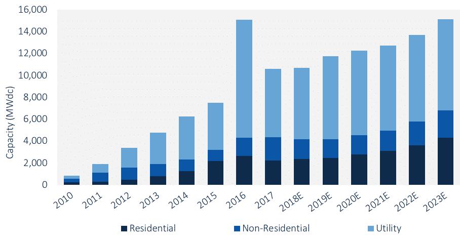 FIGURE: U.S. PV Installation Forecast, 2010-2023E