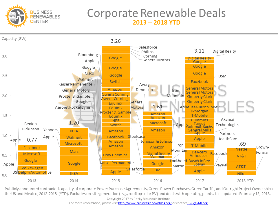 Corporate Renewable Deals (2013 - 2018YTD)