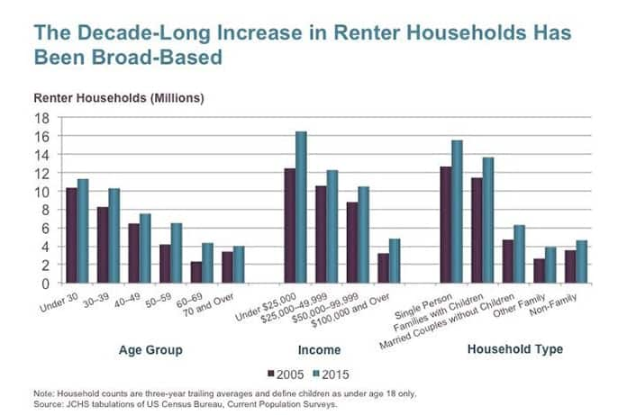 The Decade-Long Increase in Renter Households Has Been Broad-Based