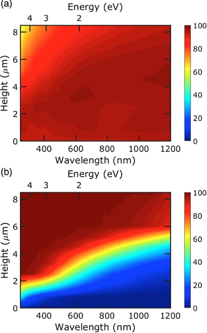 Contour Plots of Total Transmission and Haze as a Function of Wavelength and Nanograss Height