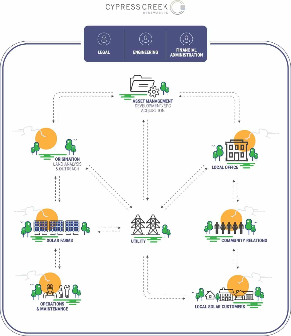 Cypress Creek Renewables Solar Project Development [infographic]