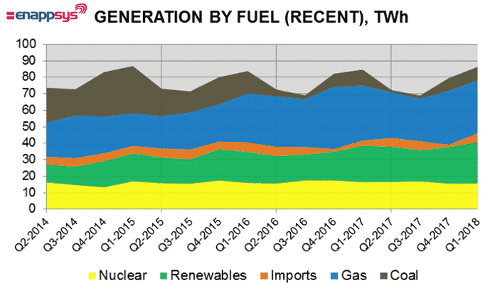 Great Britain Electricity Generation by Fuel, TWh