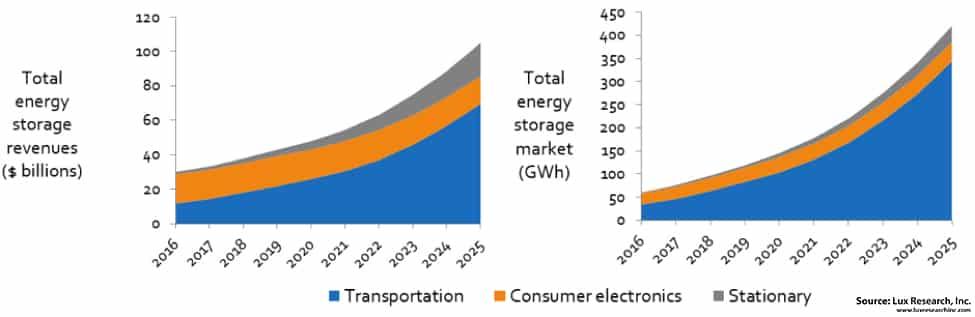 Energy Storage Market Will Surpass $100 Billion by 2025