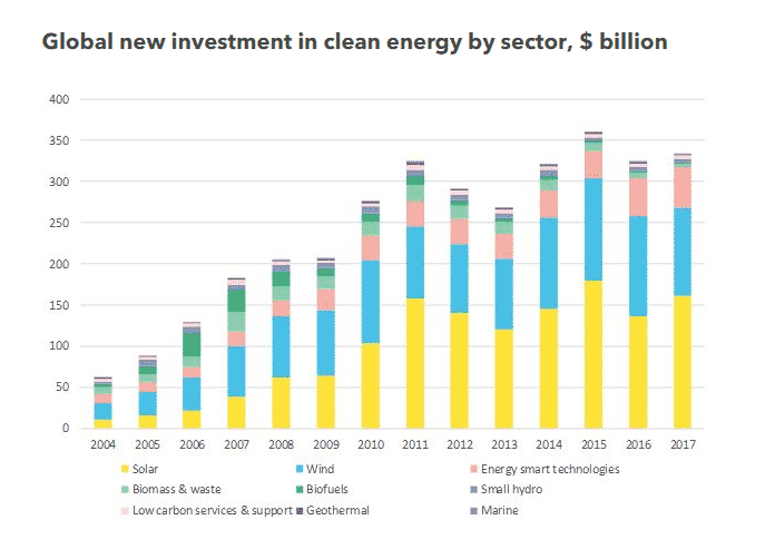 Global New Investment in Clean Energy by Sector - BNEF Clean Energy Graph