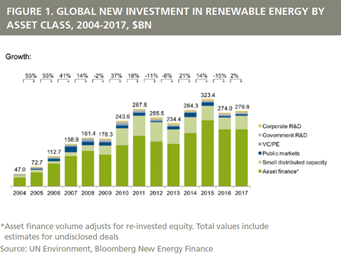 Global New Investment in Renewable Energy by Asset Class, 2004-2017