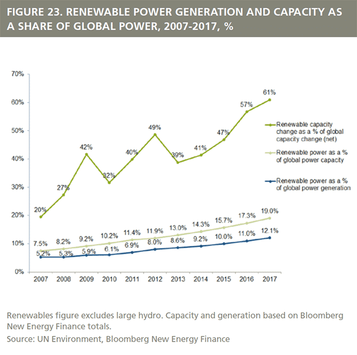 Renewable Power Generation and Capacity as a Share of Global Power, 2007-2017