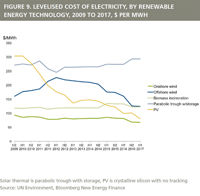 Levelised Cost of Electricity, By Renewable Energy Technology, 2009 to 2017