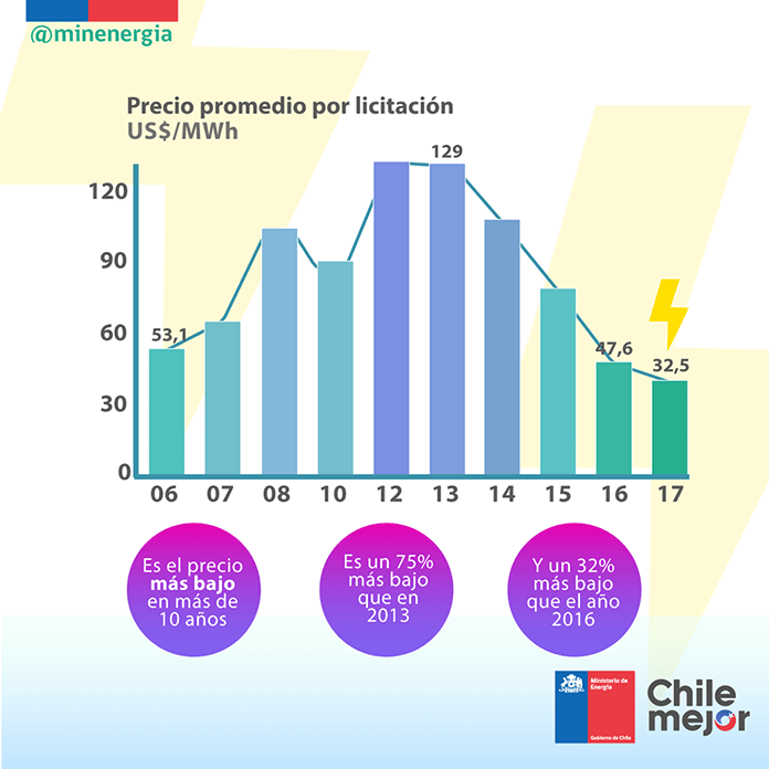 Chile National Energy Auction Bid Prices