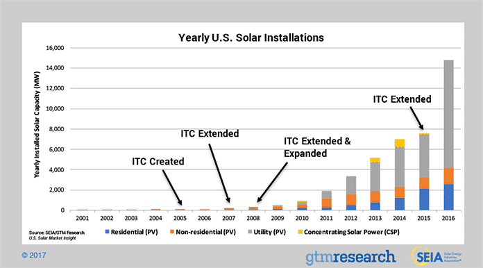 SEIA Yearly U.S. Solar Installations