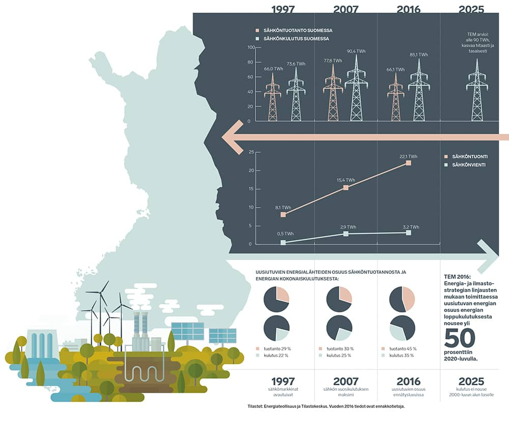 Huge Changes in Finland's Electricity Market