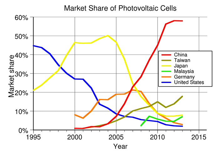 Market Share of Photovoltaic Cells