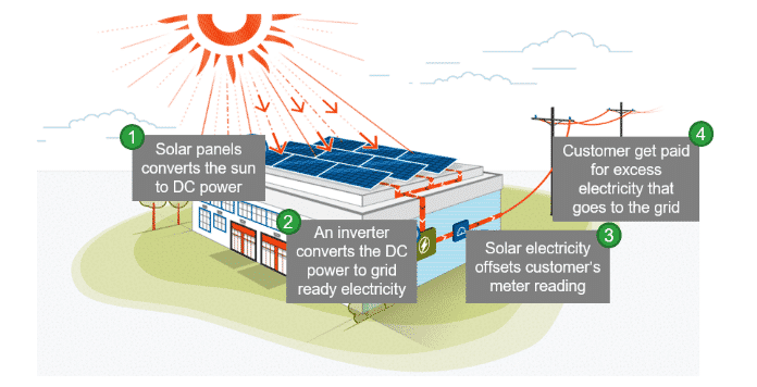 Solar Energy Conversion and Usage Process