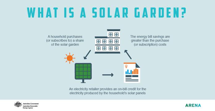 What is a Solar Garden?
