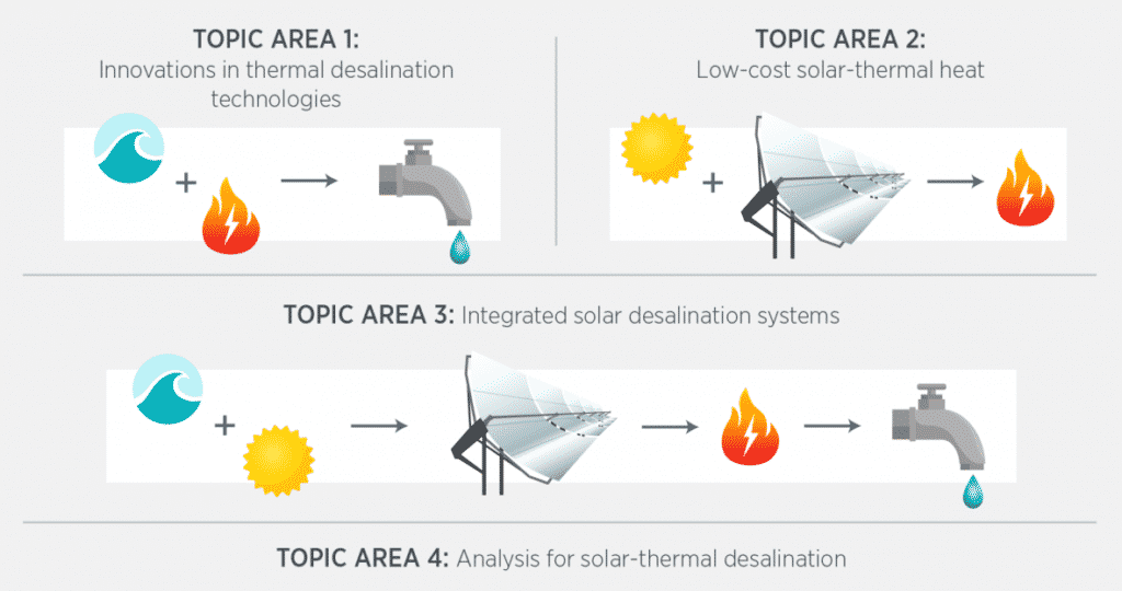 The Solar Desalination Funding Program Aims to Address Four Topic Areas