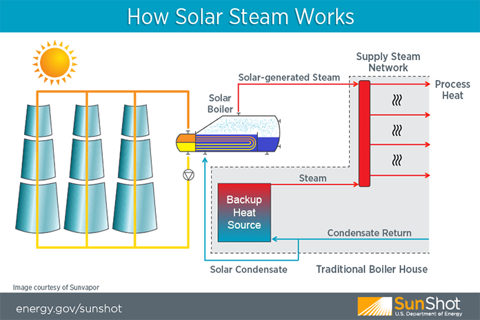 Sunvapor's CSP Technology Transforms Food Processing With Solar Steam
