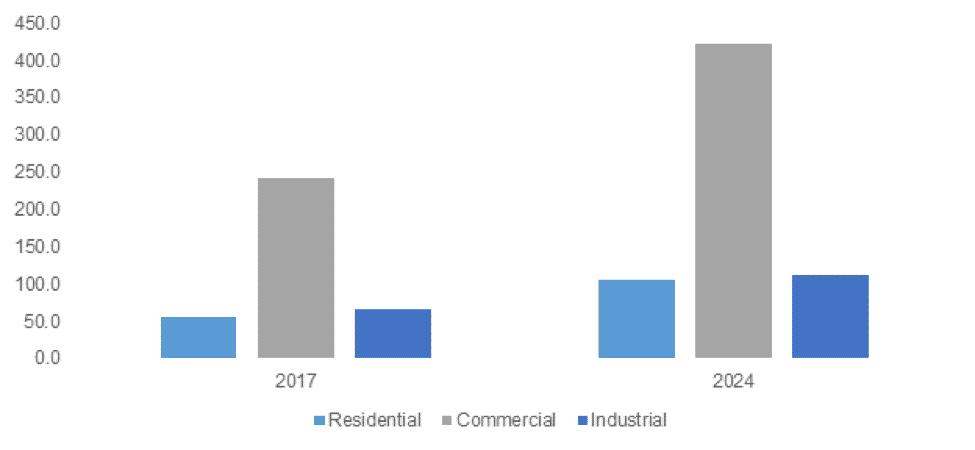 Europe Solar Street Lighting Market size, by application, 2017 & 2024 (USD million)
