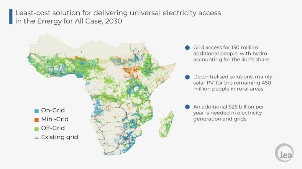 Least-Cost Solution For Delivering Universal Electricity Access (Sub-Saharan Africa) 2030