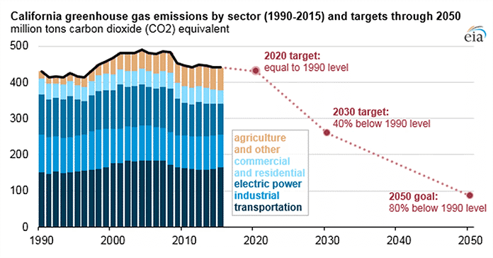 California Greenhouse Gas Emissions By Sector and Targets Through 2050