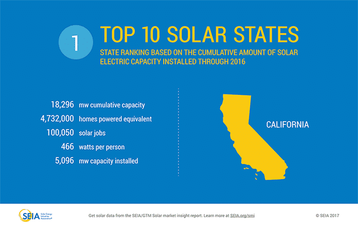 Top 10 Solar States Based on the Cumulative Amount of Solar Through 2016