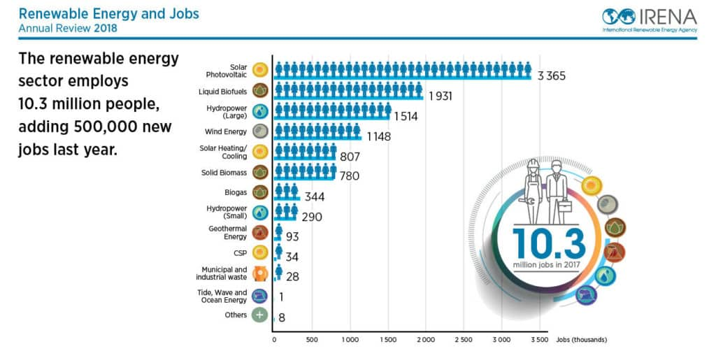 Renewable Energy and Jobs Annual Review 2018
