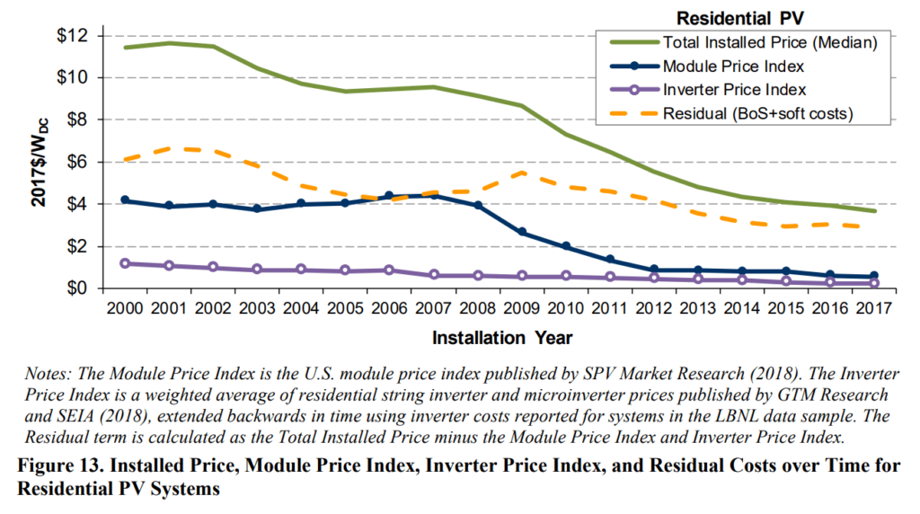 Installed Price, Module Price Index, Inverter Price Index, and Residual Costs over Time for Residential PV Systems