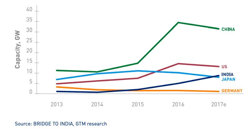 India Solar Capacity Growth 2013-2017e