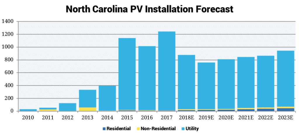 North Carolina PV Installation Forecast