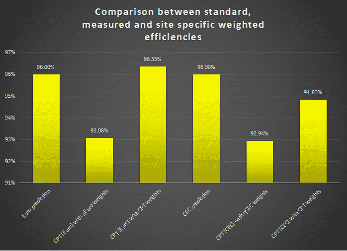 Comparison Between Standard, Measured and Site Specific Weighted Efficiencies
