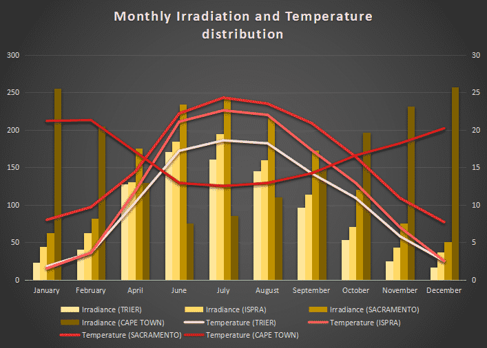 Monthly Irradiation Temperature Distribution - Meteonorm