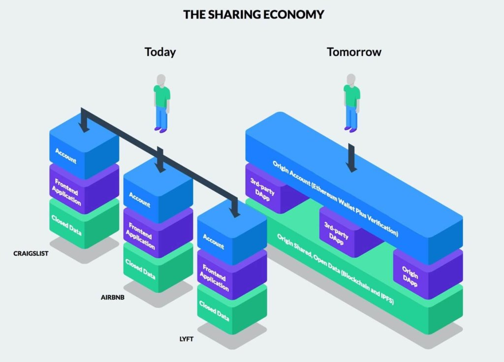 Comparison Between the Sharing Economy Today and Tomorrow