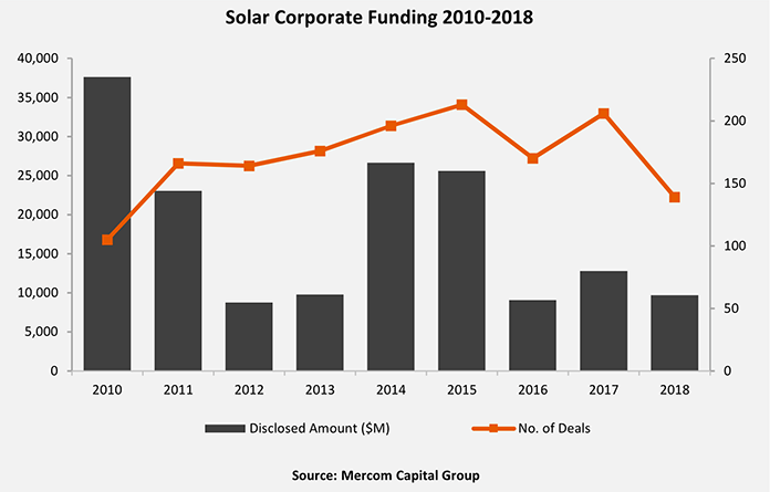 Solar Corporate Funding 2010-2018 by Mercom Capital Group