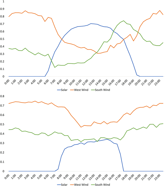 Half-Hour Average Solar and Wind Capacity Factor for Each Site, 2007–2013, on June 21 (Top) and December 21 (Bottom)