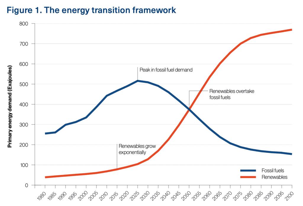 A New World - The Energy Transition Framework