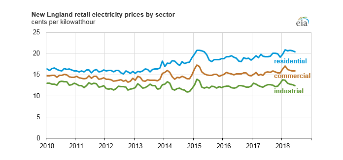 New England Retail Electricity Prices by Sector (2010-2018)