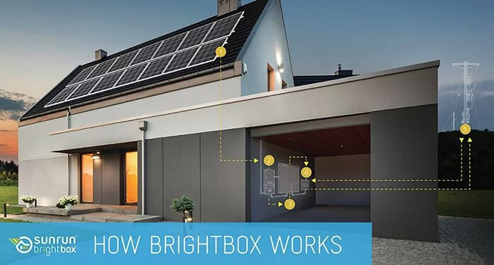 How Sunrun Brightbox Solar Battery Storage Works