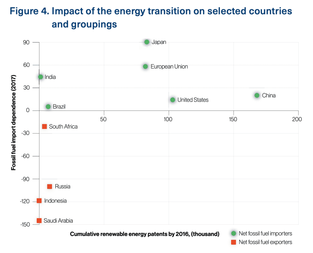 A New World - Impact of the Energy Transition on Selected Countries and Groupings