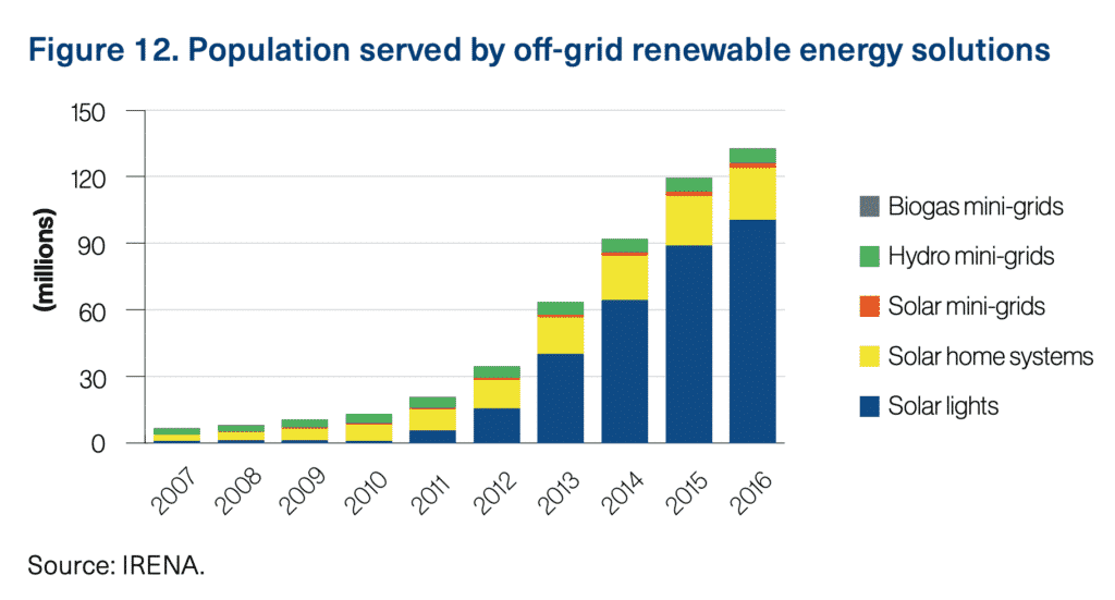 A New World - Population Served by Off-Grid Renewable Energy Solutions