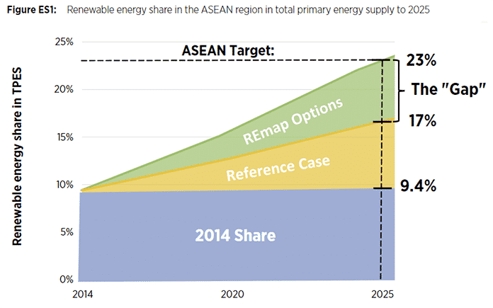 Renewable Energy Share in the Asean Region in Total Primary Energy Supply to 2025