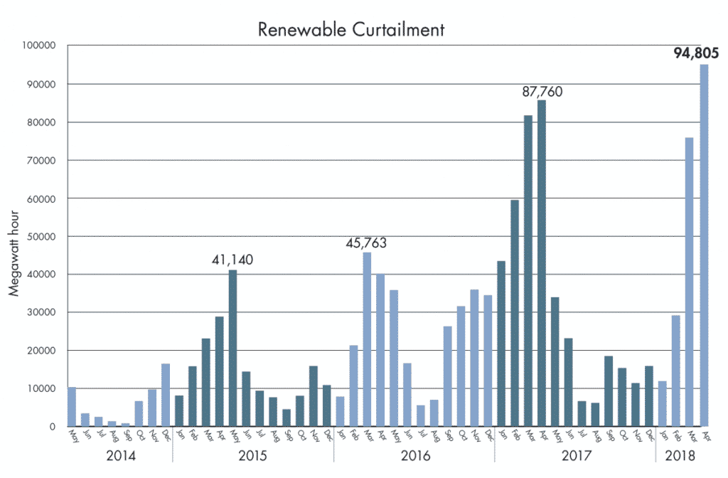 California Curtailment Hit a Record High 2019 Spring