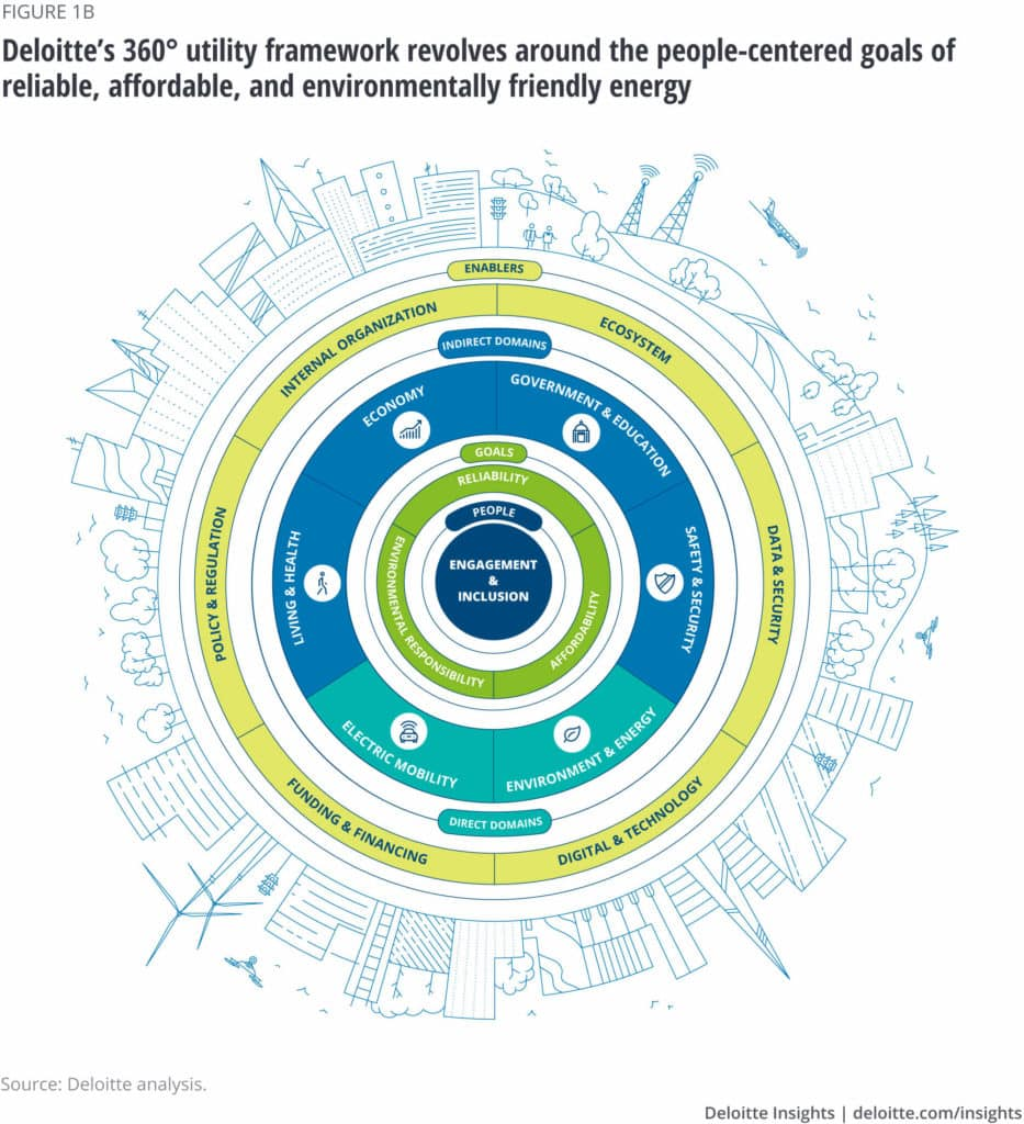Deloitte's 360° Utility Framework Revolves Around the People-Centered Goals of Reliable, Affordable, and Environmentally Friendly Energy
