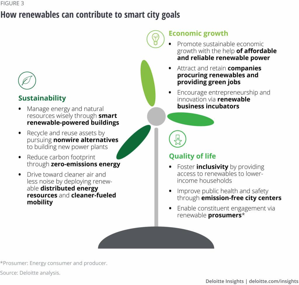 Deloitte: How Renewables Can Contribute to Smart City Goals