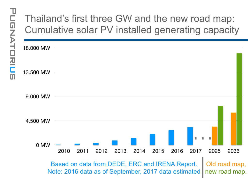 Thailand's First Three GW and the New Road Map: Cumulative Solar PV Installed Generating Capacity