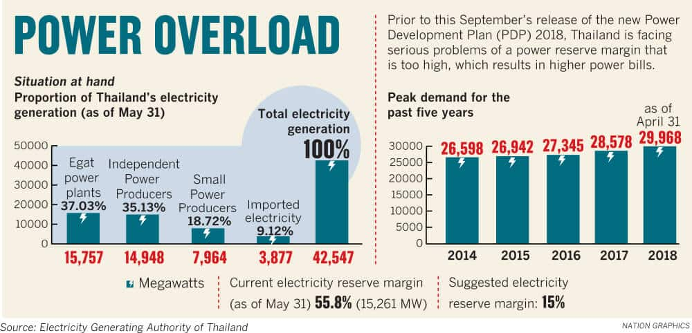 Power Overload: Thailand's Surplus Electricity and High Reserve Margin