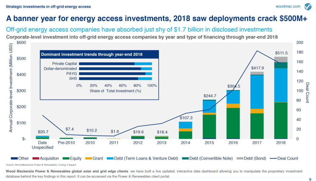A Banner Year for Energy Access Investments, 2018 Saw Deployments Crack $500m+