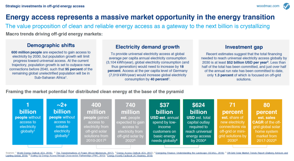 Energy Access Represents a Massive Market Opportunity in the Energy Transition