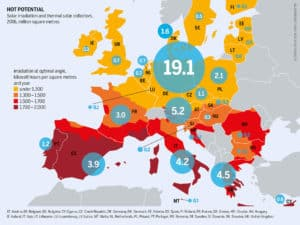 Hot Potential in Europe: Solar Irradiation and Thermal Solar Collectors, 2016, Million Square Metres