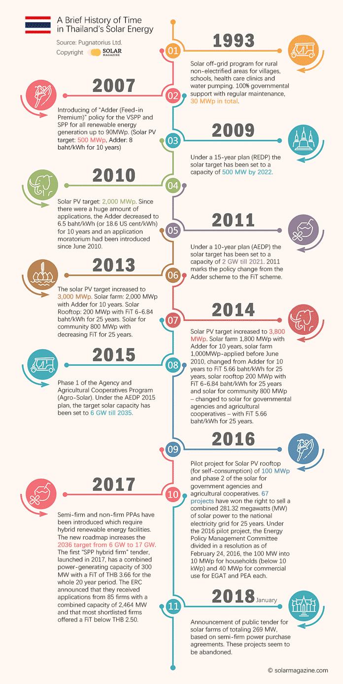 [Timeline] A Brief History of Time in Thailand's Solar Energy - Large Version