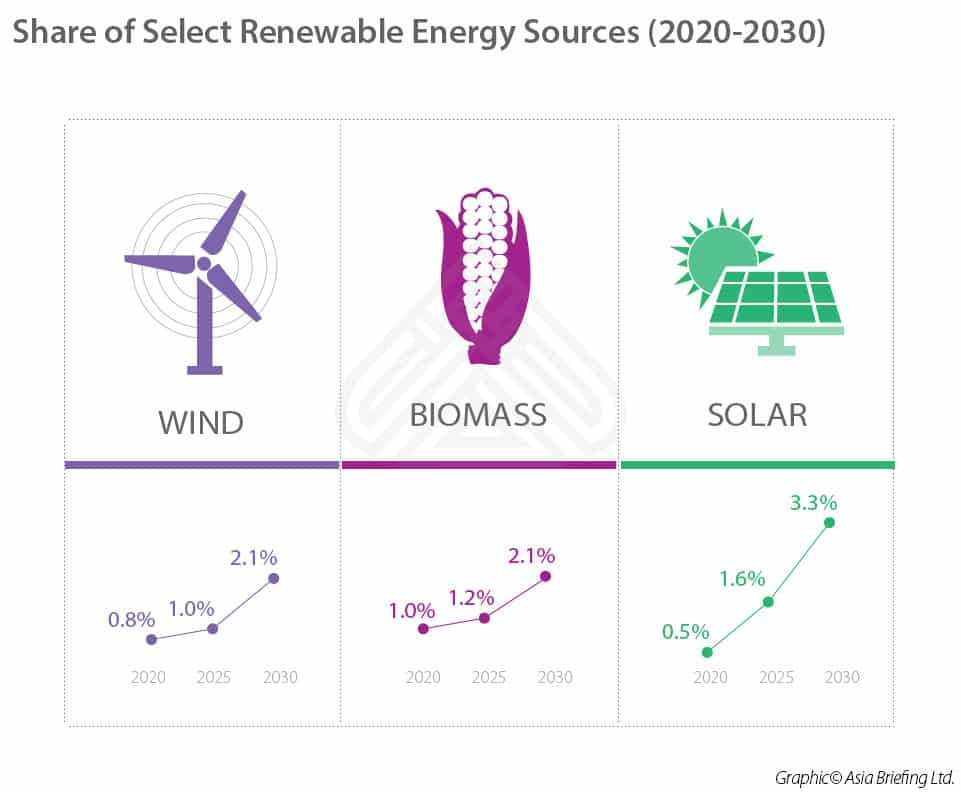 Vietnam's Share of Select Renewable Energy Sources (2020-2030)